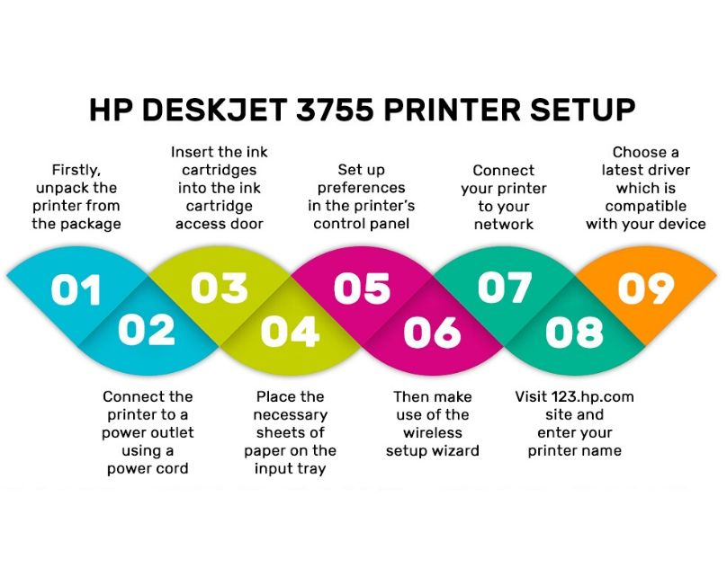 123.hp.com/setup 3755    HP Deskjet 3755 Wireless Setup