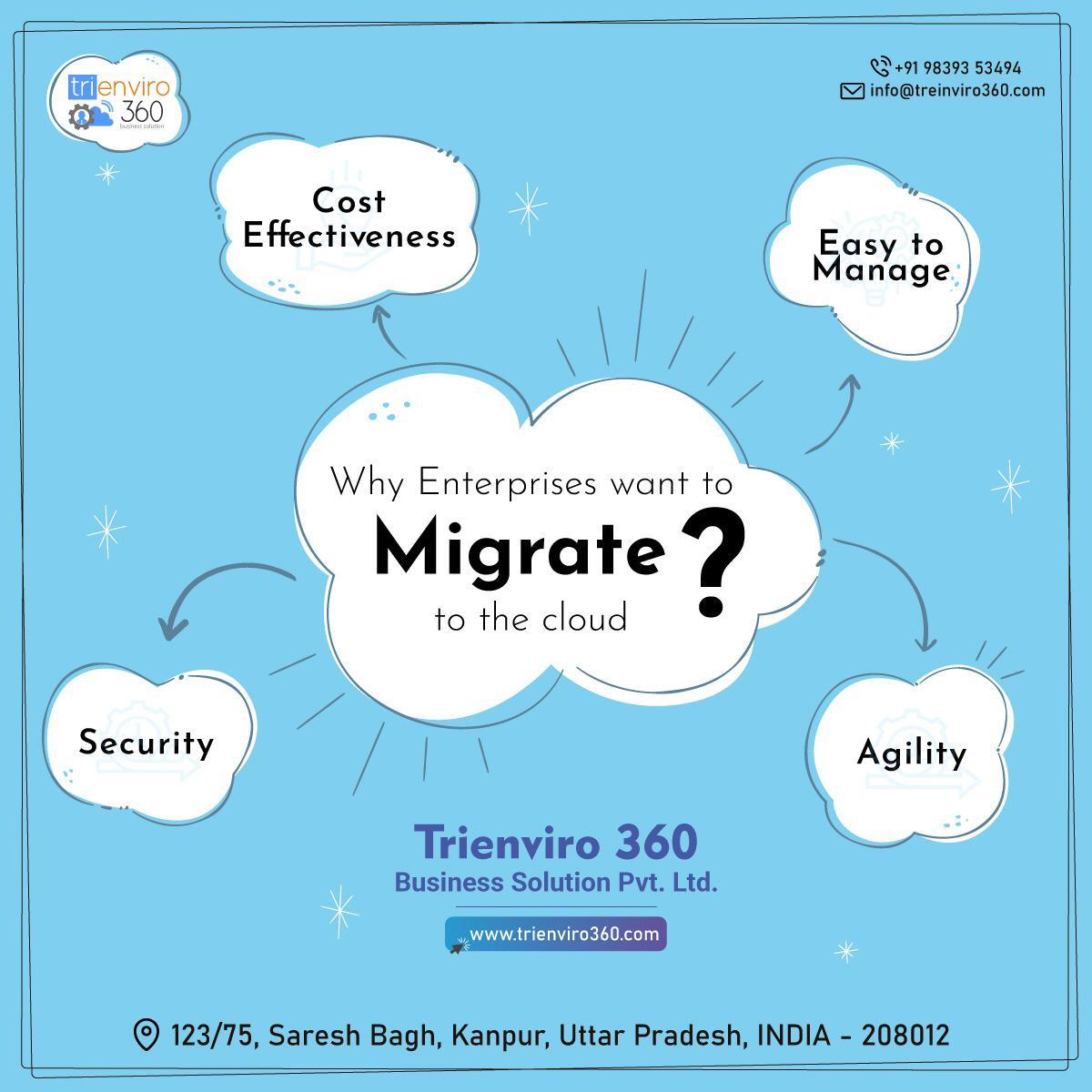 Trienviro 360 - Best Web designing company in Kanpur