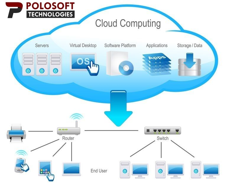 Cloud Computing Services in USA