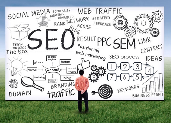 Find The best SEO Services in USA