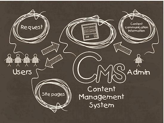 Joomla for Web Content Management - Best platform for enterprise solutions