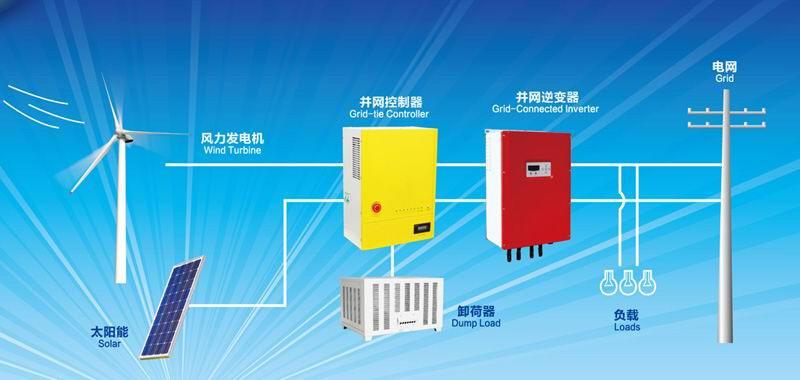 Home Wind Generator Manfacturers in China - Smallwindgenerator