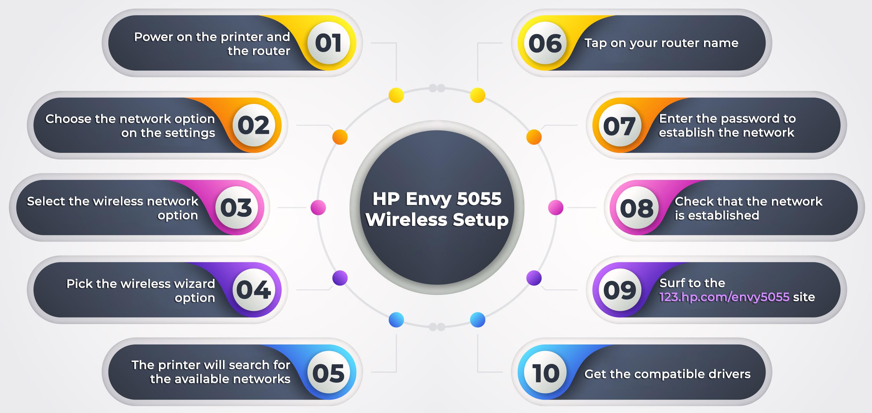 HP Envy 5055 Wireless Setup and Installation   123.hp.com/setup
