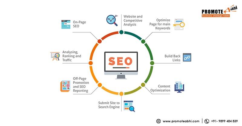 Best SEO Company-Best SEO Agency in Delhi