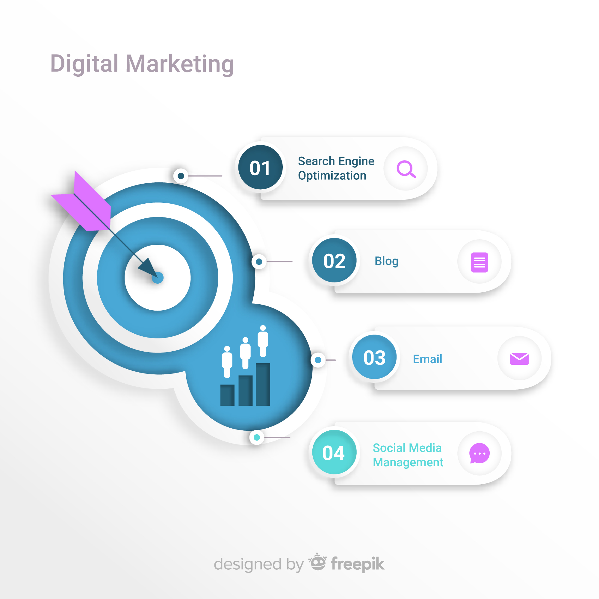 Digital marketing is the future of the business