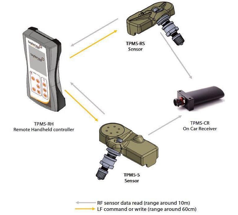 Texense Temperature Sensors