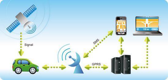 Why do I need GPS tracking System?
