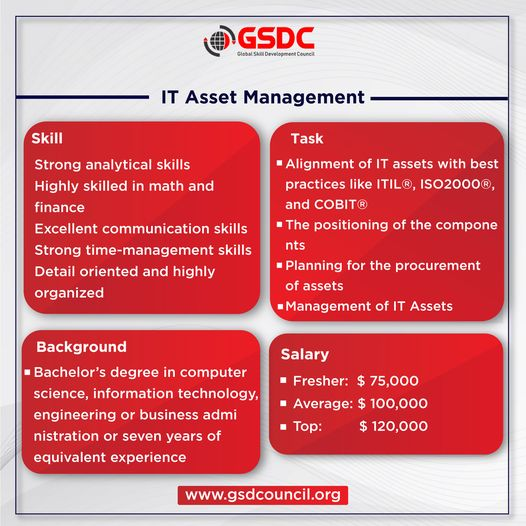 What are the skills, Job role and Salary of an  IT Asset Management Profile?