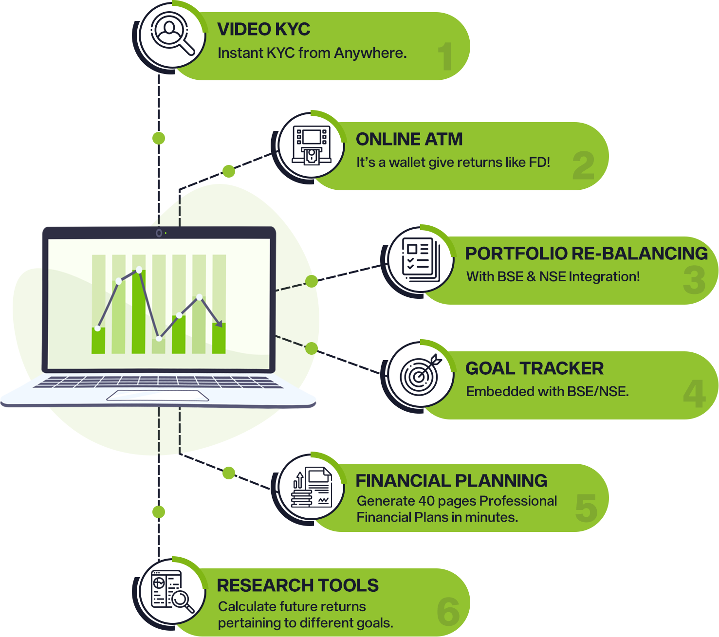 What benefits Mutual Fund Software for IFA provides?