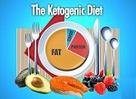 The Truth About The Ketogenic Diet