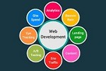 Website Development Service Provider | Divinesoft Technology Icon
