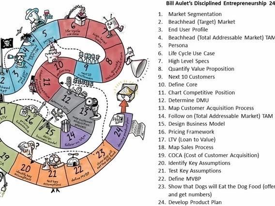 Entrepreneurship in 24 steps