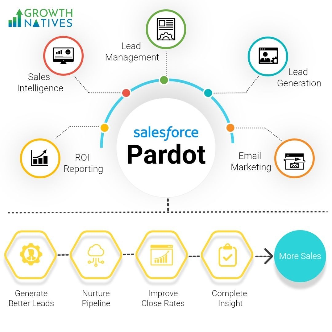 Are you looking for pardot implementation?