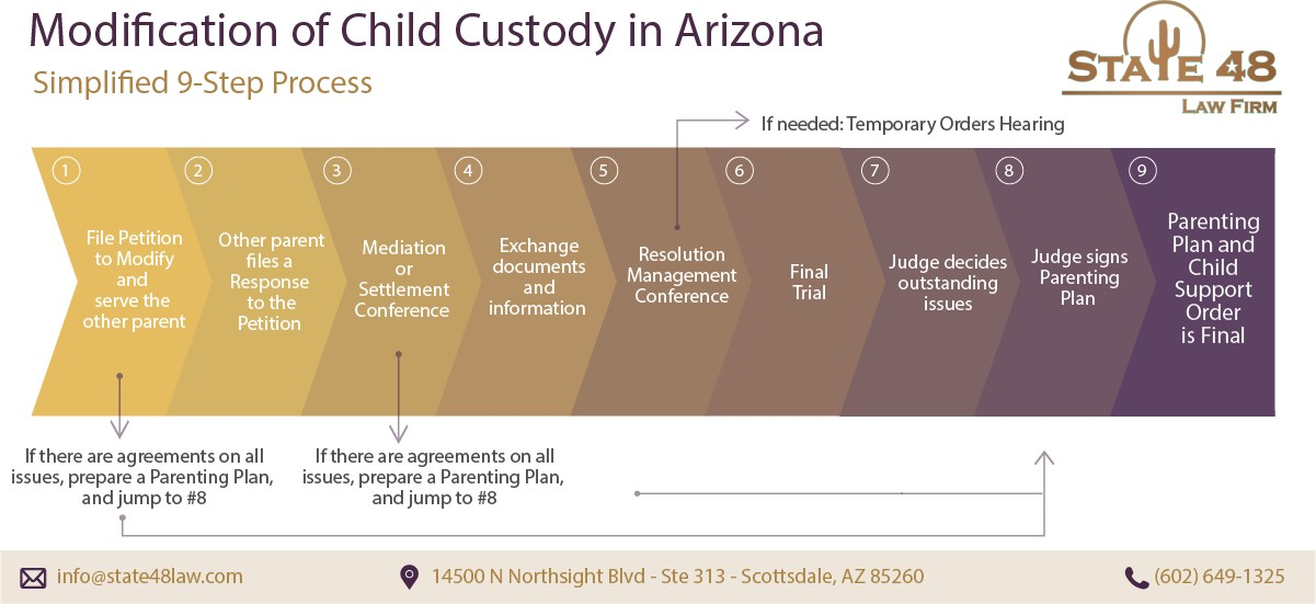 Modification of Child Custody in Arizona