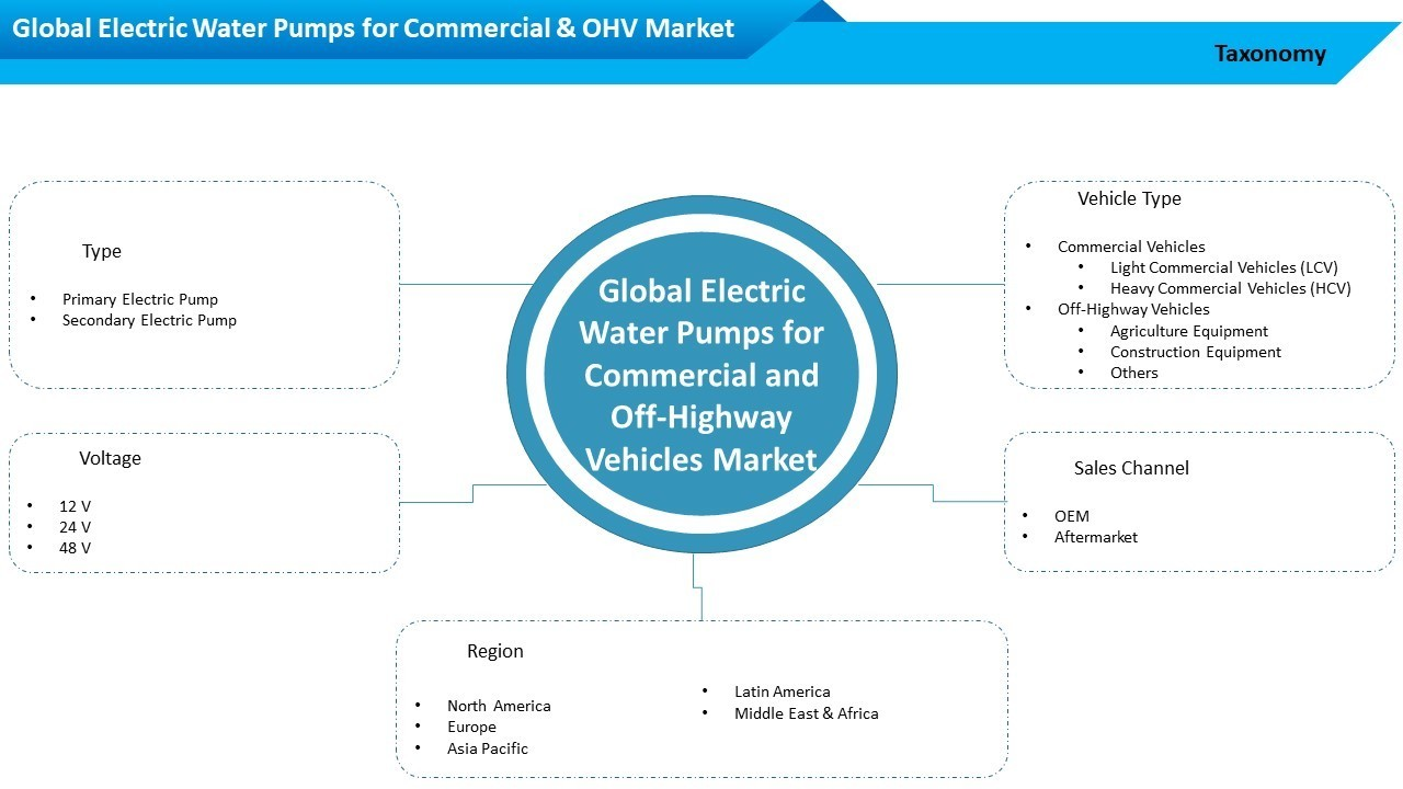 Global Electric Water Pumps for Commercial and Off-Highway Vehicles Market, Forecast 2027