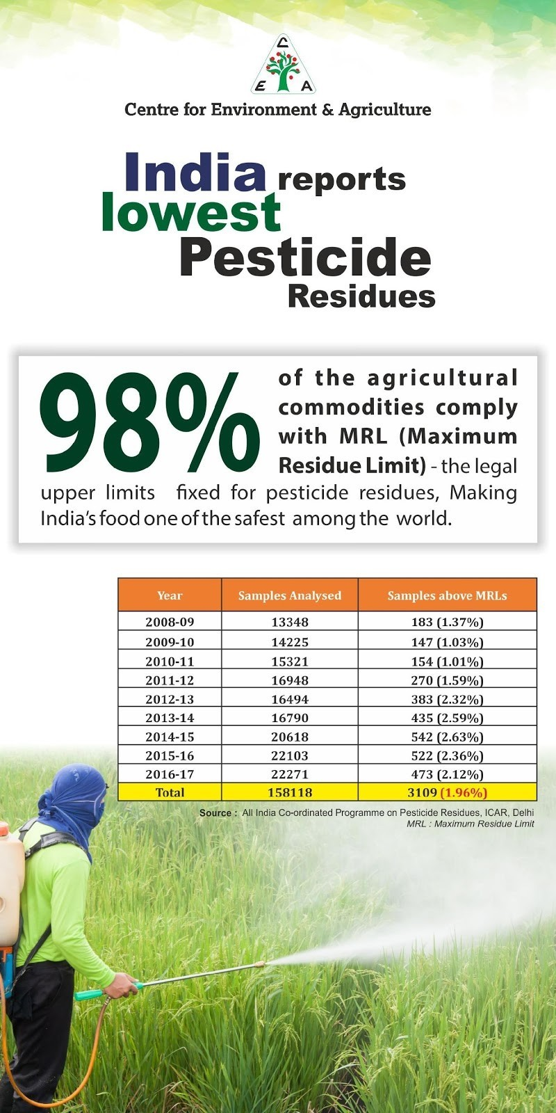 Poster on India's Pesticide Residues Uses