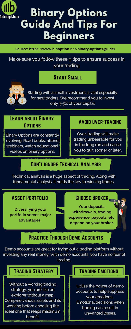 Binary Options Guides For Beginners & Experienced Traders