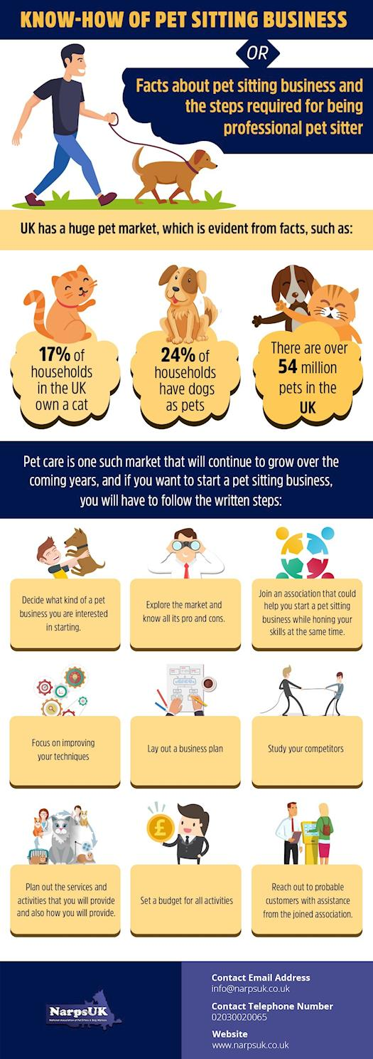 Some interesting facts about pet sitting business