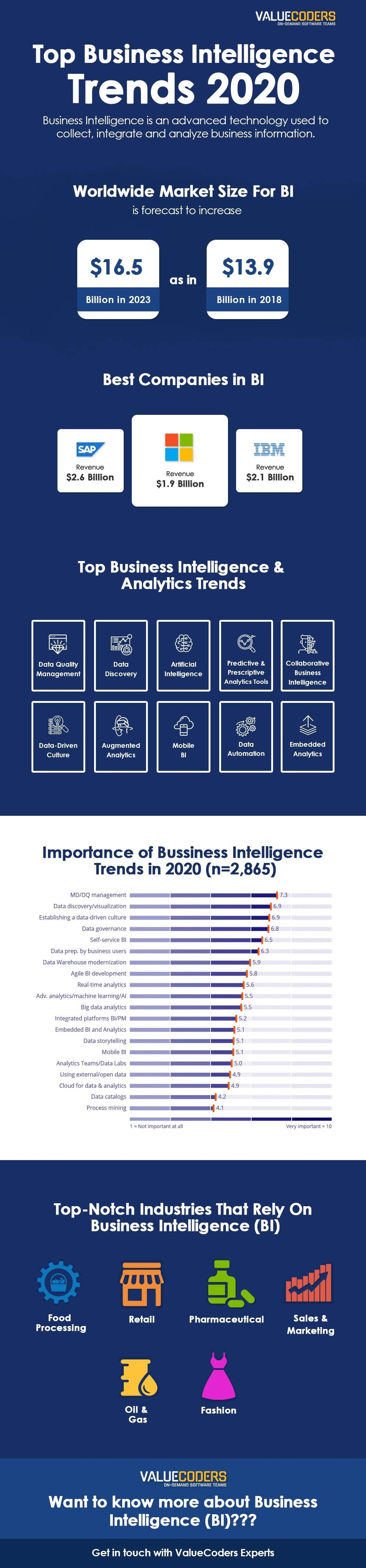 Why is Business Intelligence Important For Your Business
