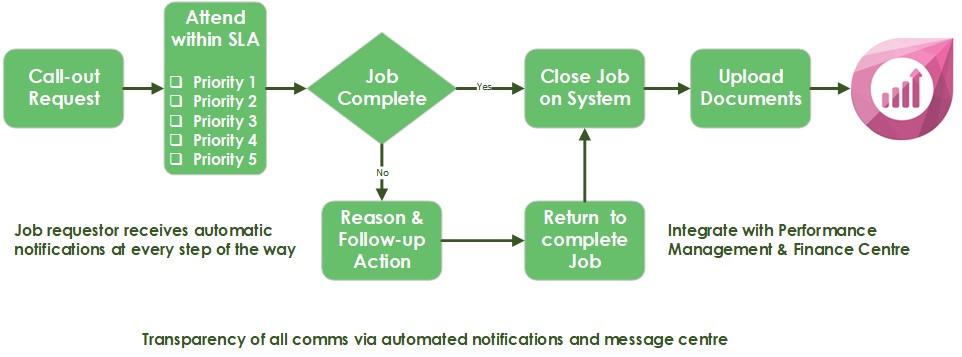 FM-Navigate-Fulfilment-Centre-Help-Desk-Facilities-Management-System-Process-Map-Software
