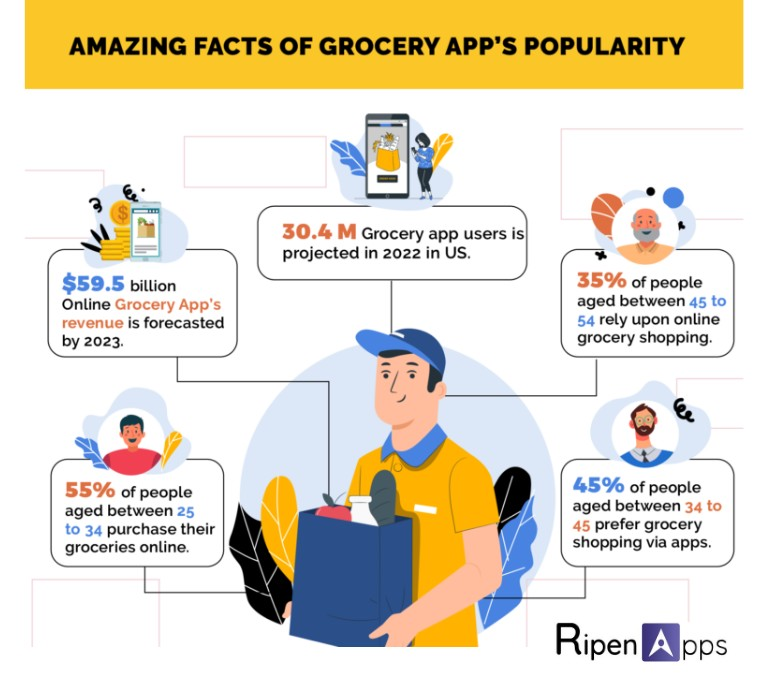 Amazing Facts of Grocery App's Popularity