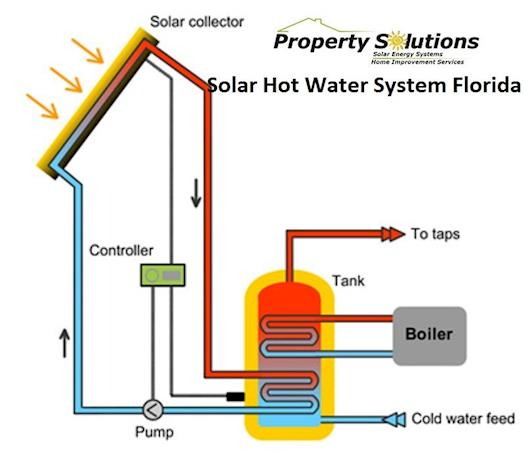 Solar Hot Water System Florida