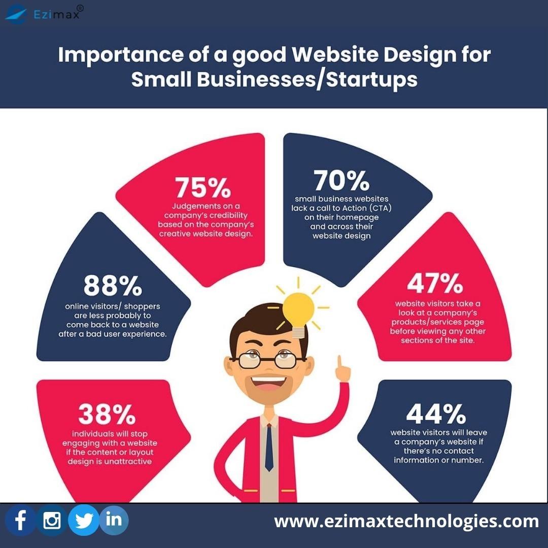 Web design and development company in USA