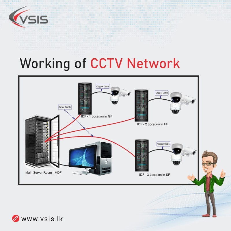 Working of CCTV Network - V S Information Systems(VSIS)