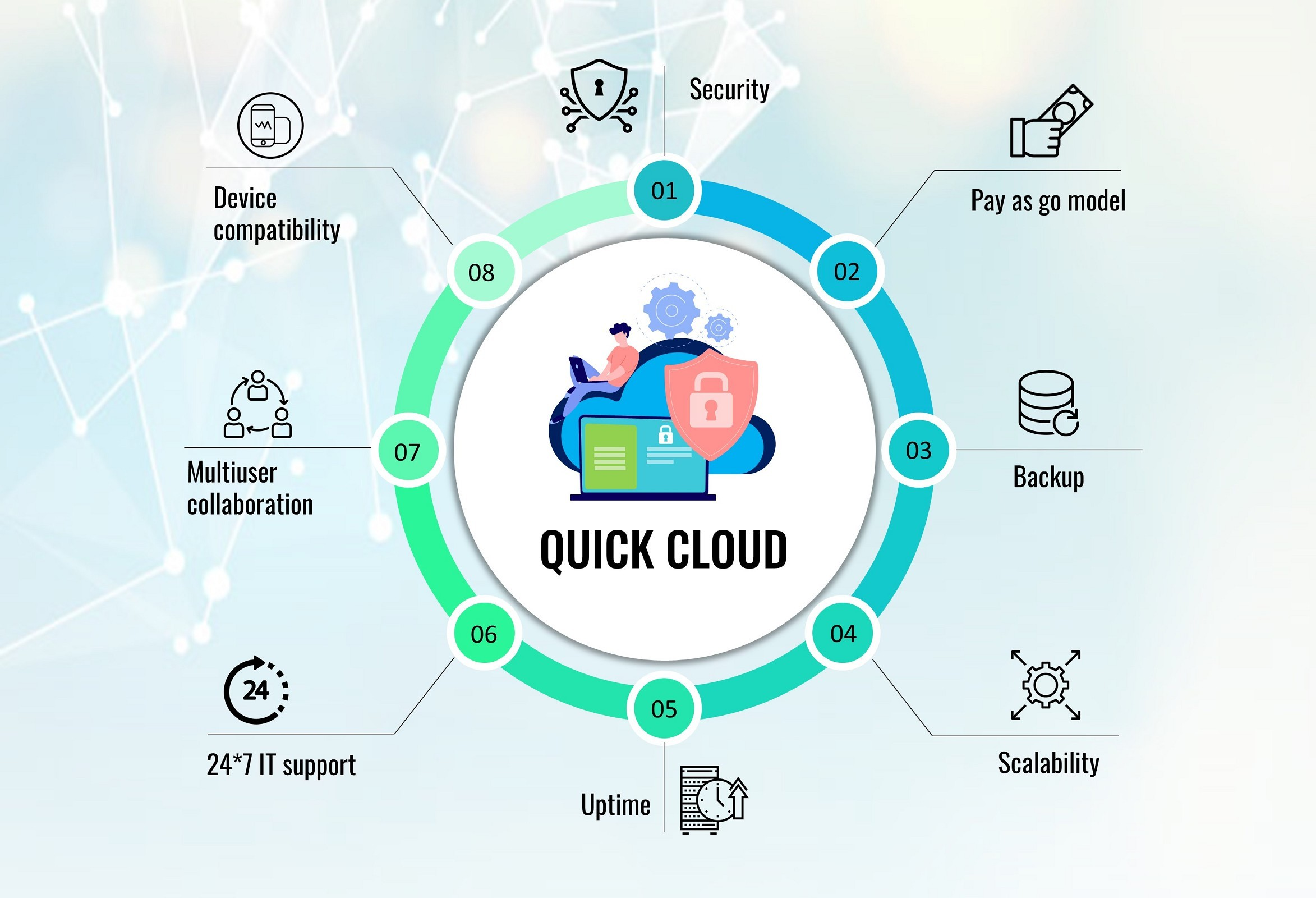 Quick Cloud hosting:  Reliable & Secure QuickBooks hosting solution