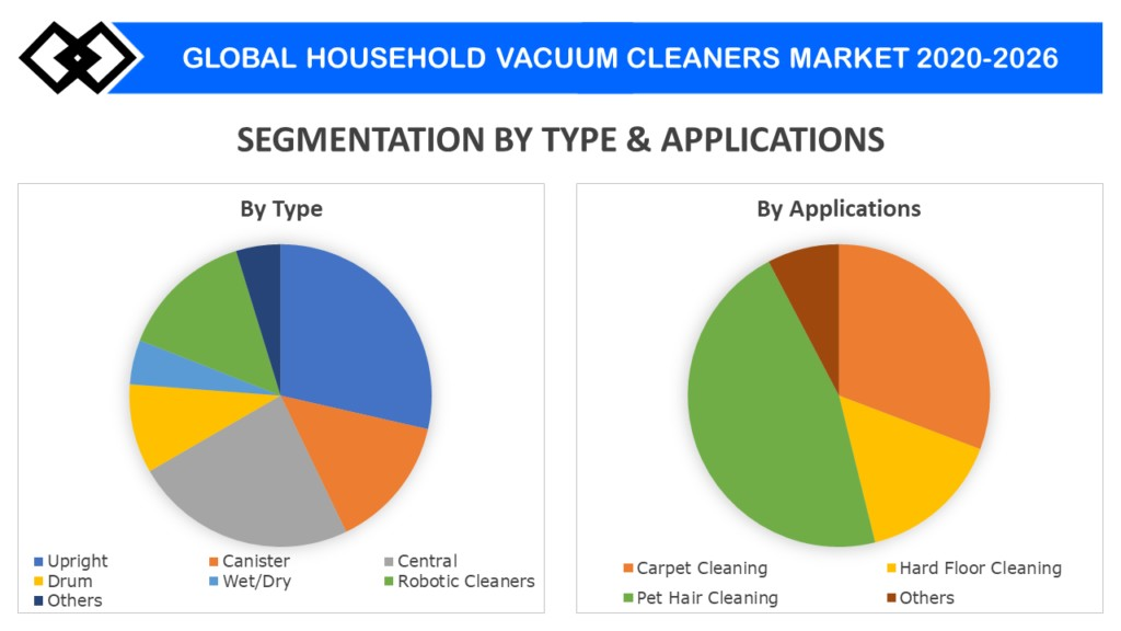 Household Vacuum Cleaners Market: Production, Revenue, Gross Margin Analysis with Forecast to 2026