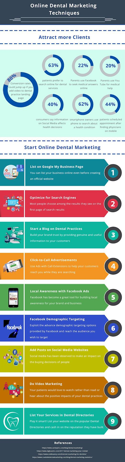 Online Dental Marketing Techniques