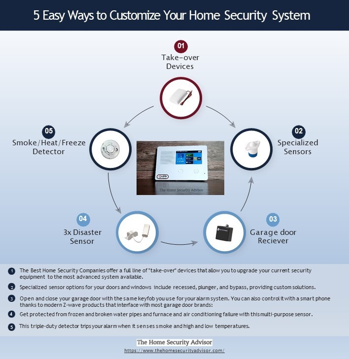5 Easy Ways to Customize Your SimpliSafe or Frontpoint Home Security System