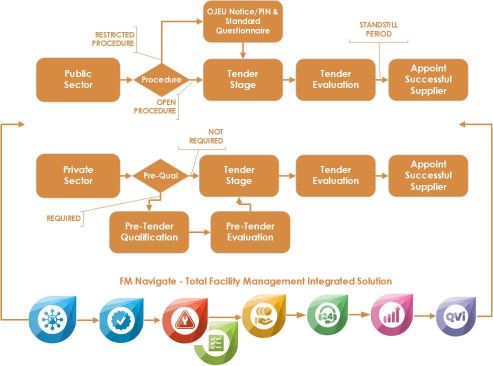 FM-Navigate-FM-Tender-Procurement-Portal-Facilities-Management-System-Process-Map-Software