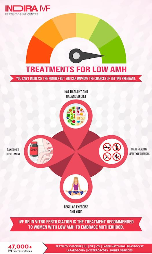 Low AMH : Causes, Symptoms and Treatment