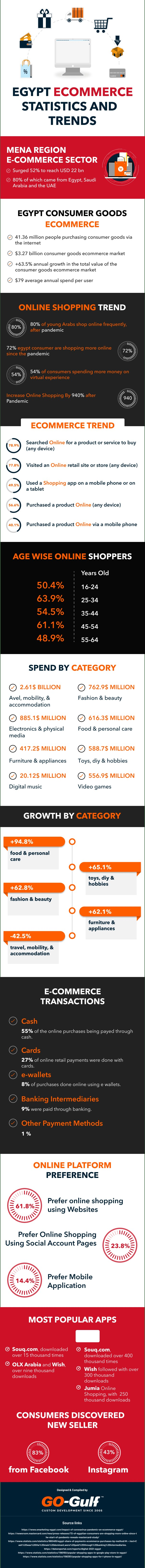 Egypt Ecommerce Statistics and Trends [infographics]