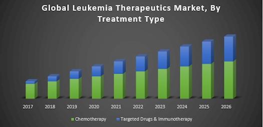 Global Leukemia Therapeutics Market