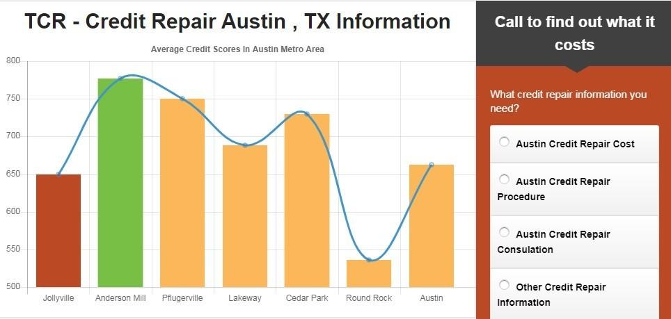 The Credit Repair - Austin, Texas