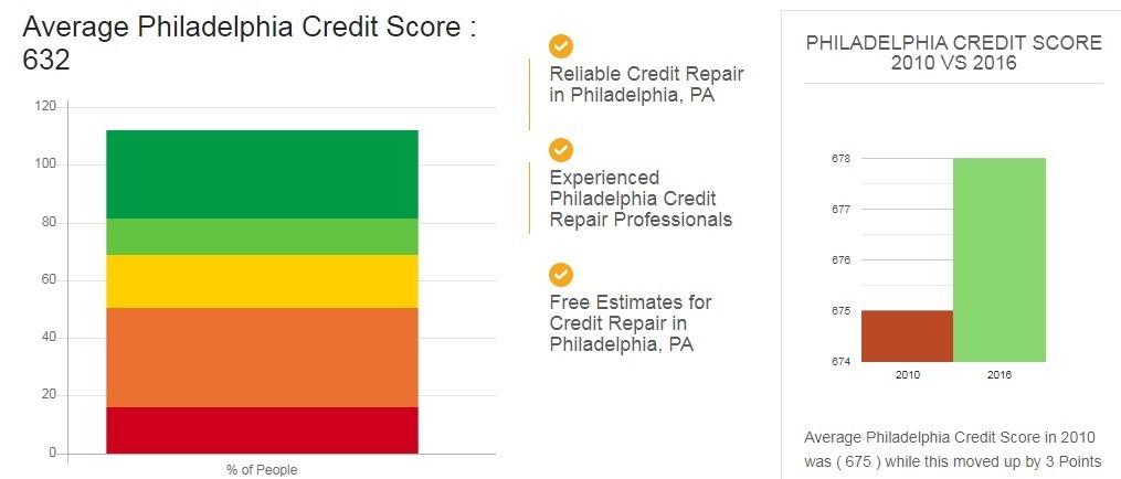 The Credit Repair - Philadelphia, PA
