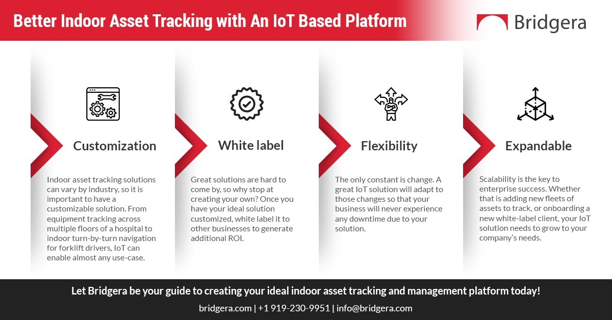 Better Indoor Asset Tracking with An IoT Based Platform