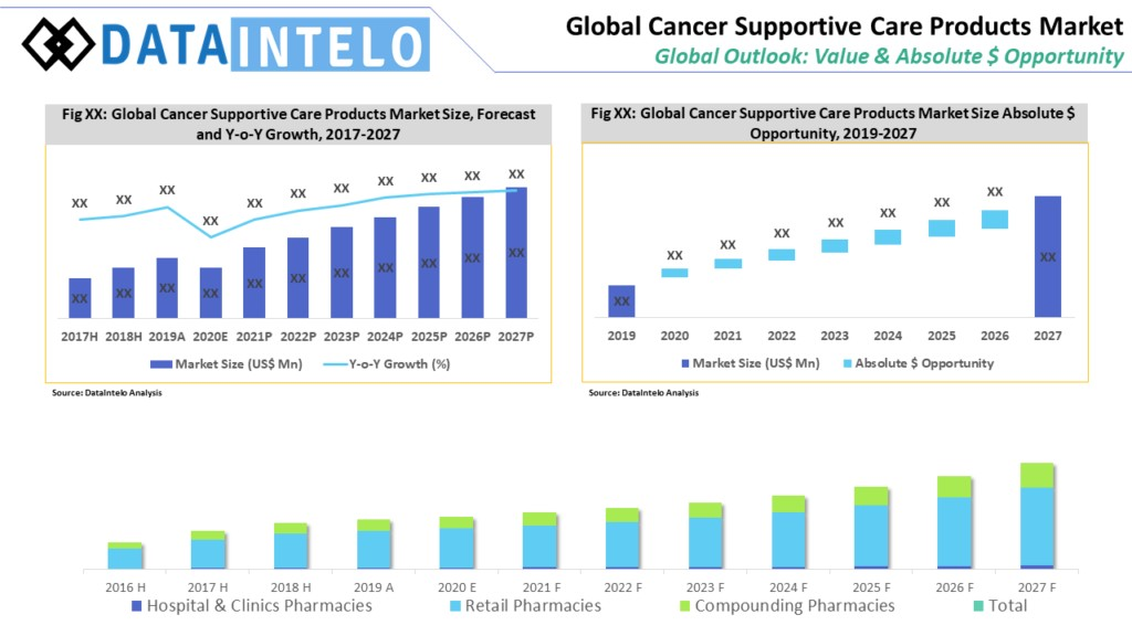 Cancer Supportive Care Products Market