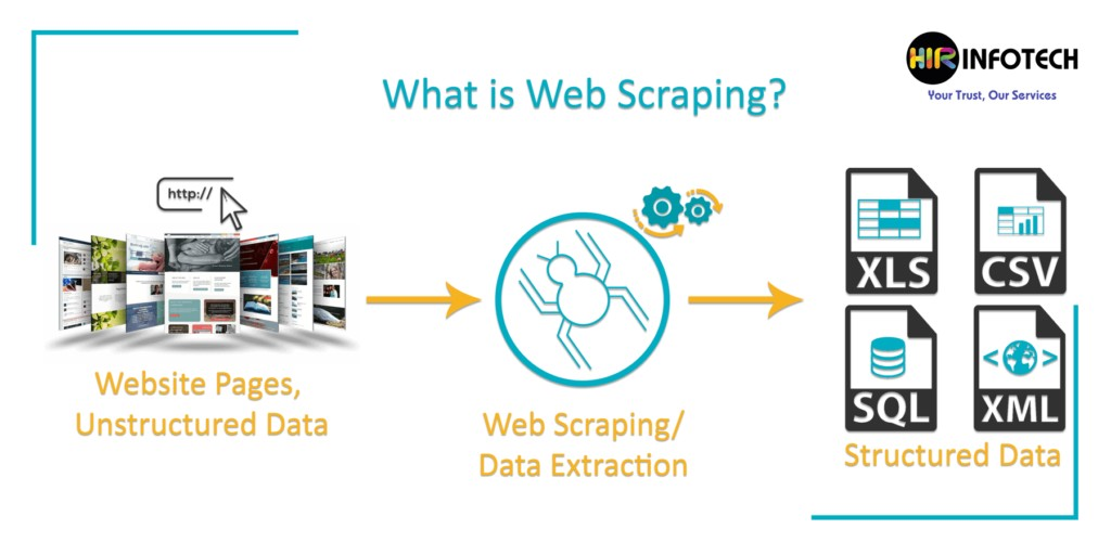 What is Web Scraping: Introduction, Applications and Best Practices
