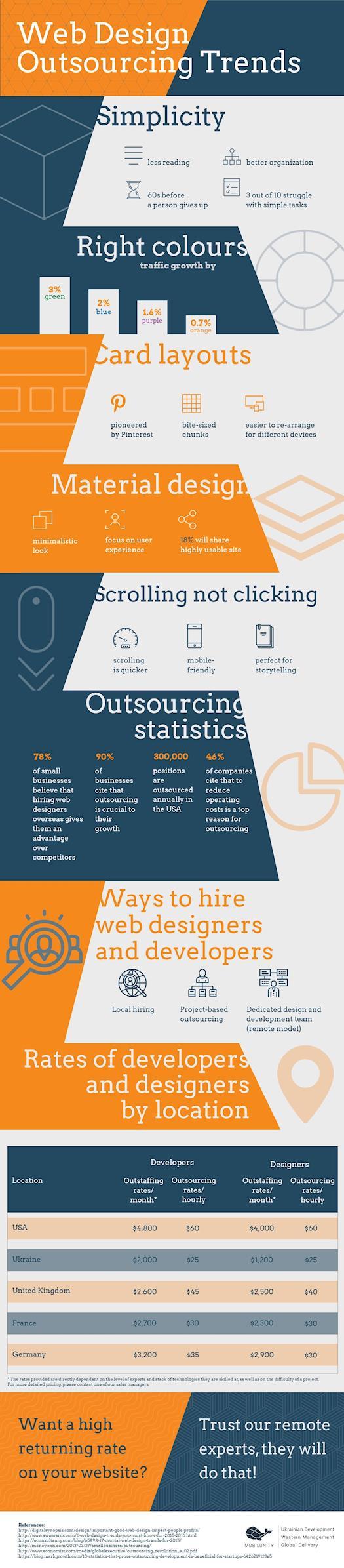 Top web design trends from web designers Ukraine