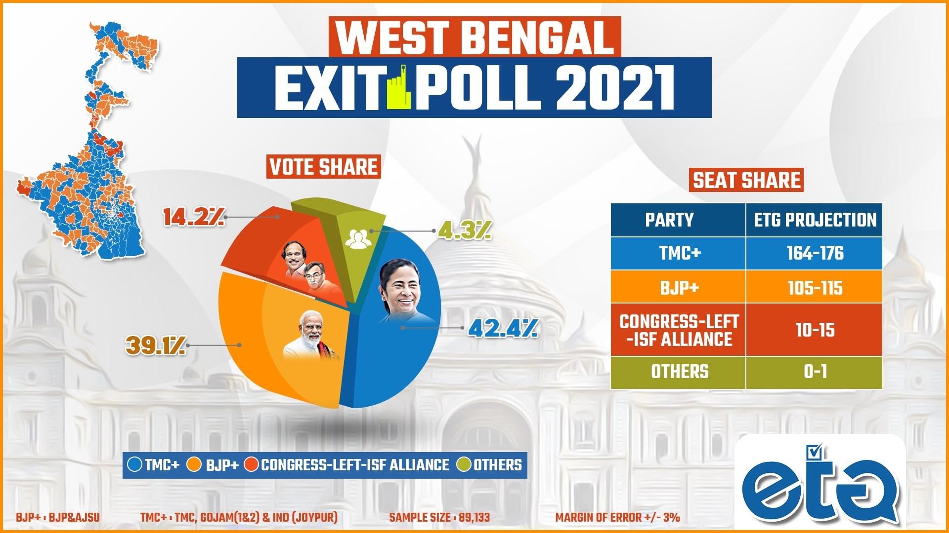 West Bengal Exit Poll - EtG