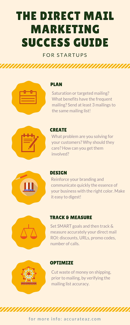 Direct Mail Guide