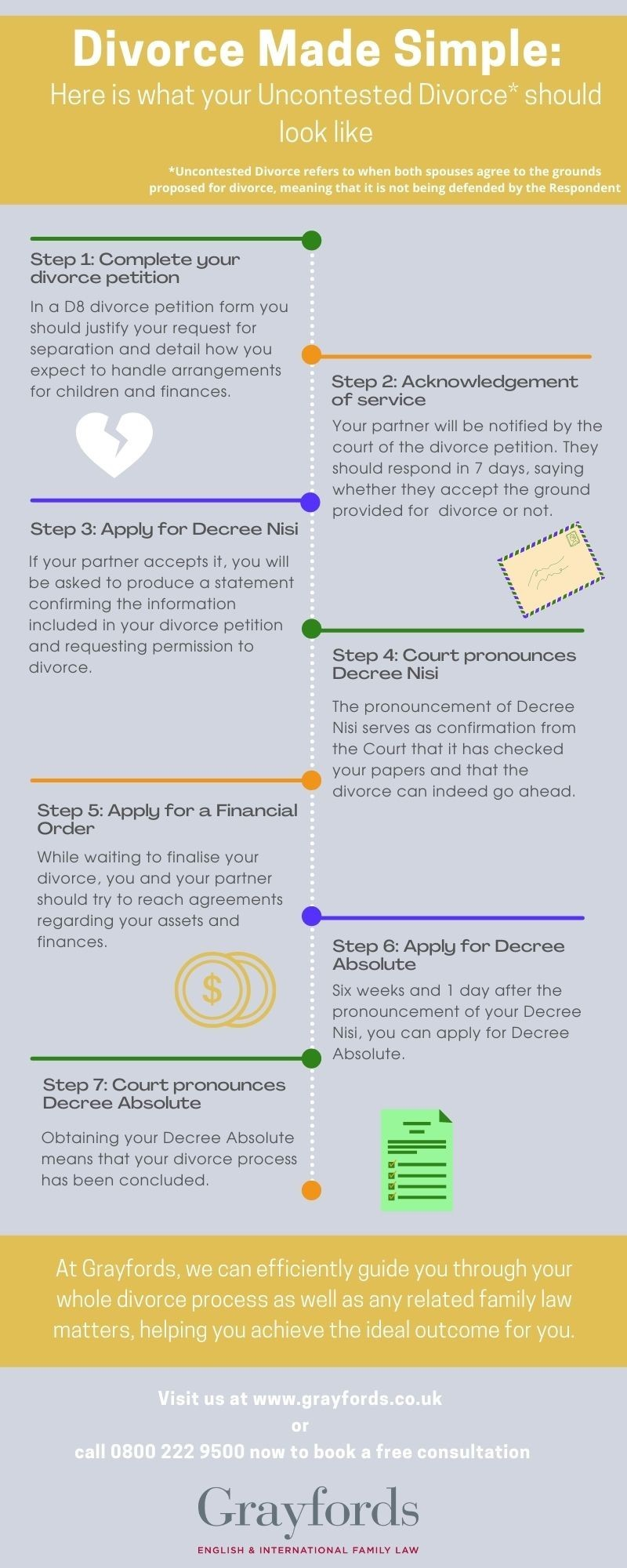 Divorce made simple: uncontested divorces