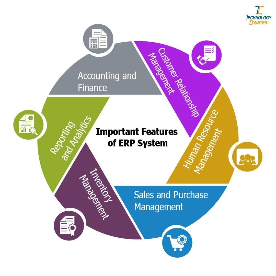 Important Features of ERP Software