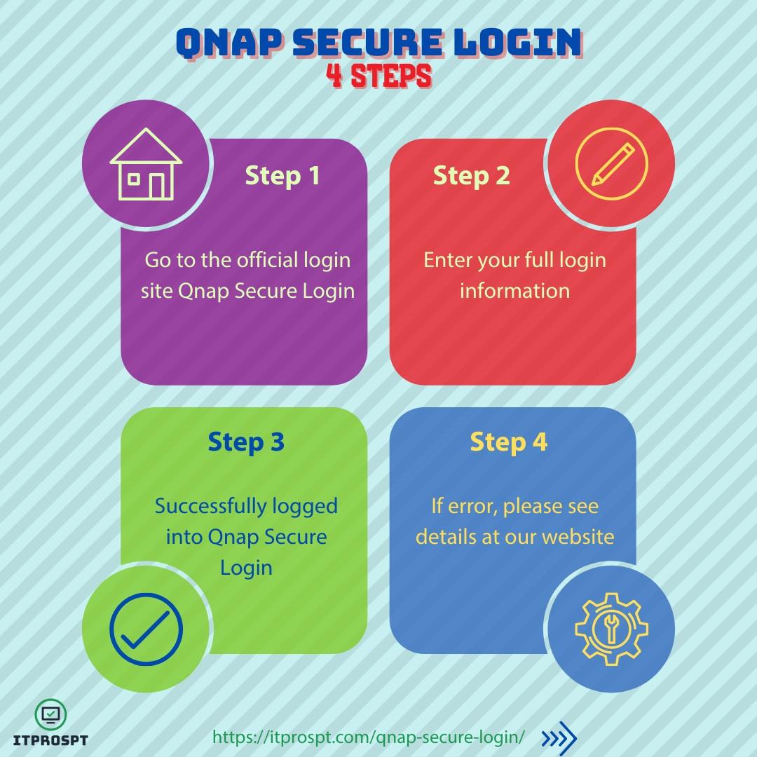 Qnap Secure Login