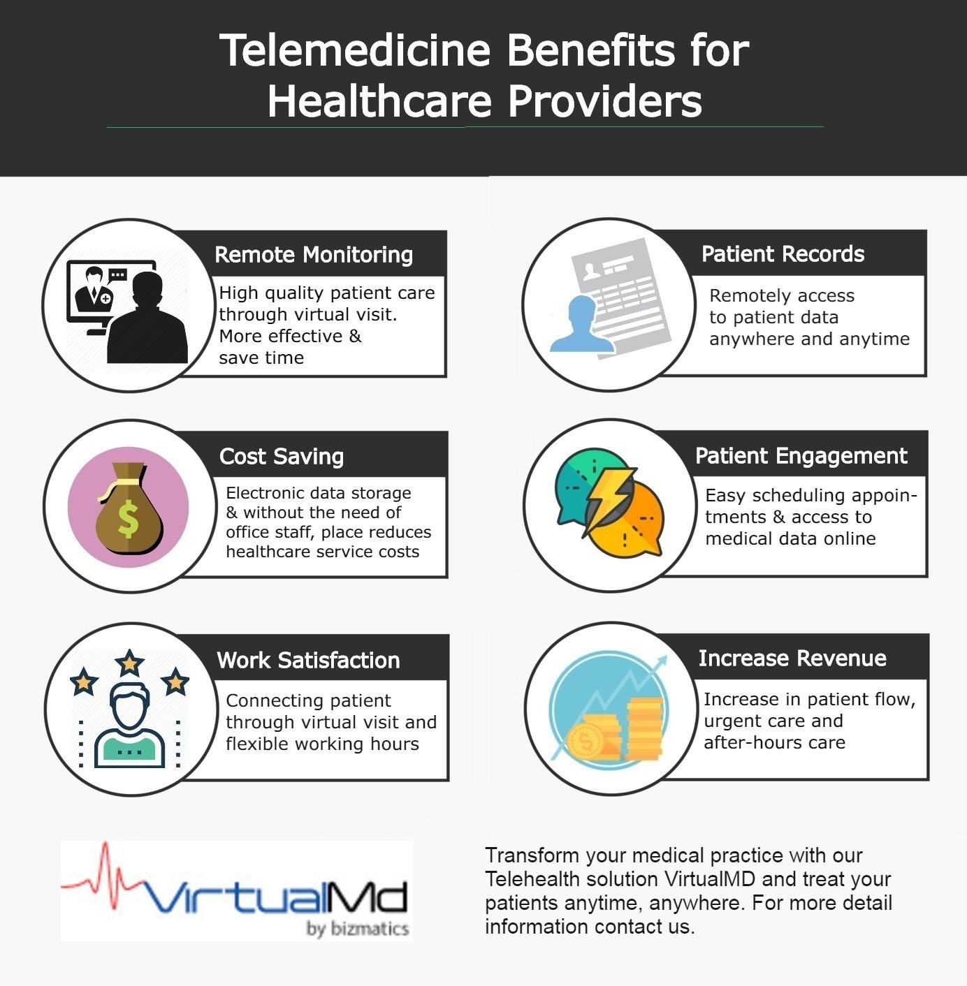 Benefits of telelemedicine app - Virtualmd