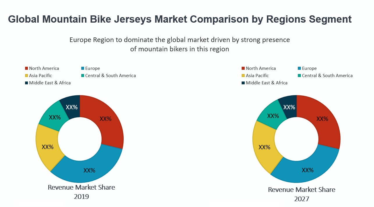 Mountain Bike Jerseys Market – Global Industry Analysis, Size, Share, Growth, Trends and Forecast