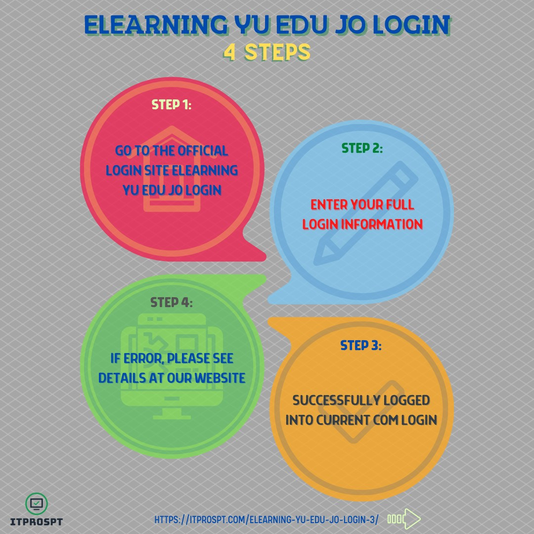 Elearning Yu Edu Jo Login